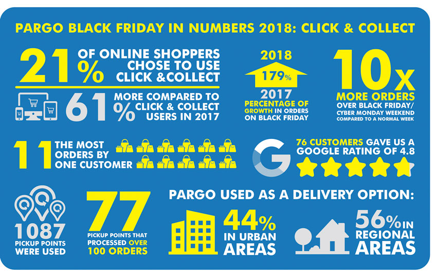 Black Friday in numbers: Click and Collect in South Africa