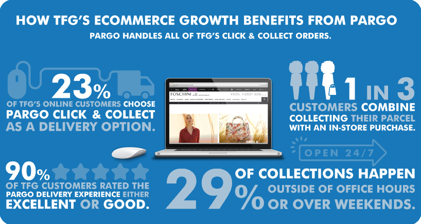 TFG Ecommerce in numbers