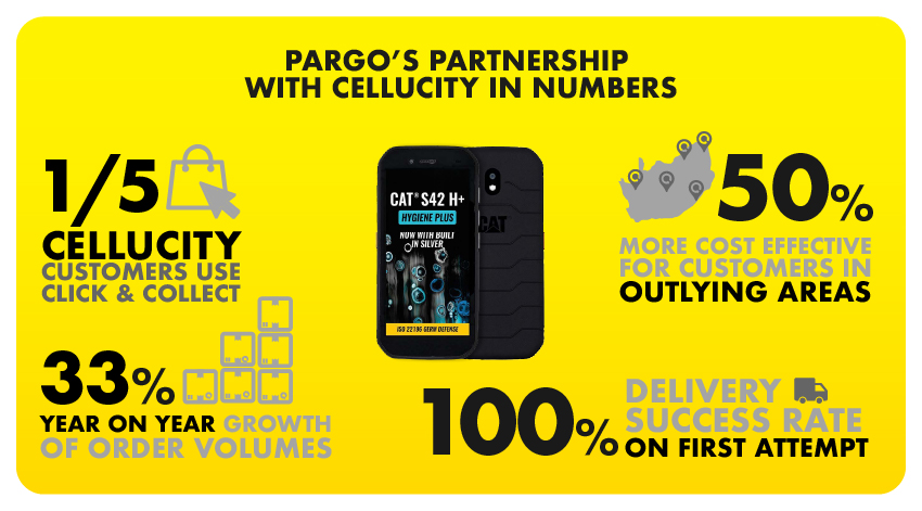 An infographic showing how Cellucity cut delivery costs to outlying areas through Pargo Click and Collect.